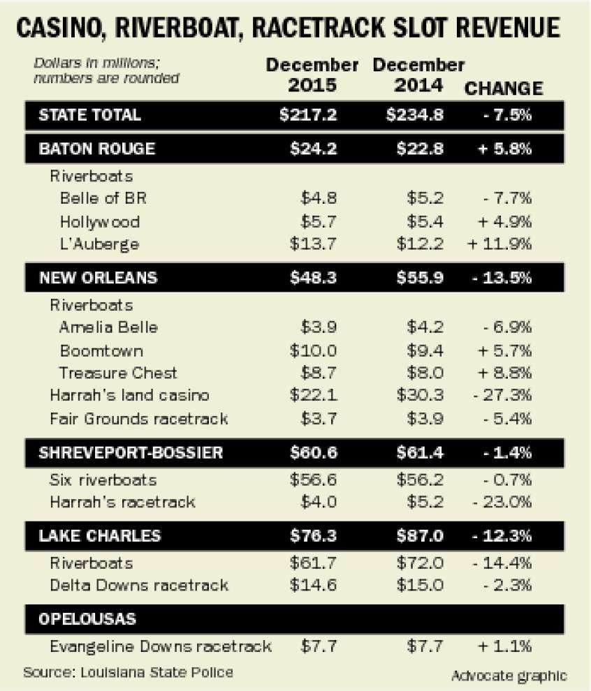 Baton Rouge gambling market sees increased revenue in December _lowres