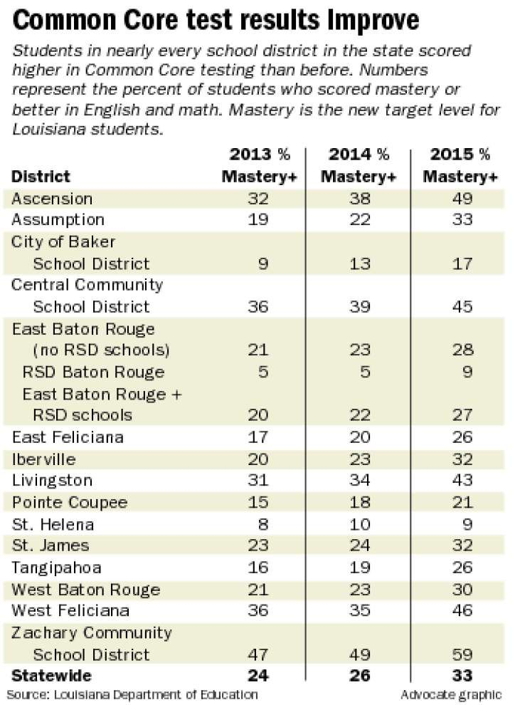 BR-area school districts half of top 10 in Core testing results _lowres