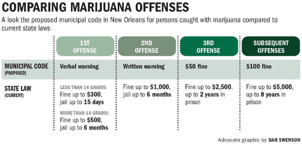 No opposition heard as council committee discusses easing city marijuana penalties _lowres