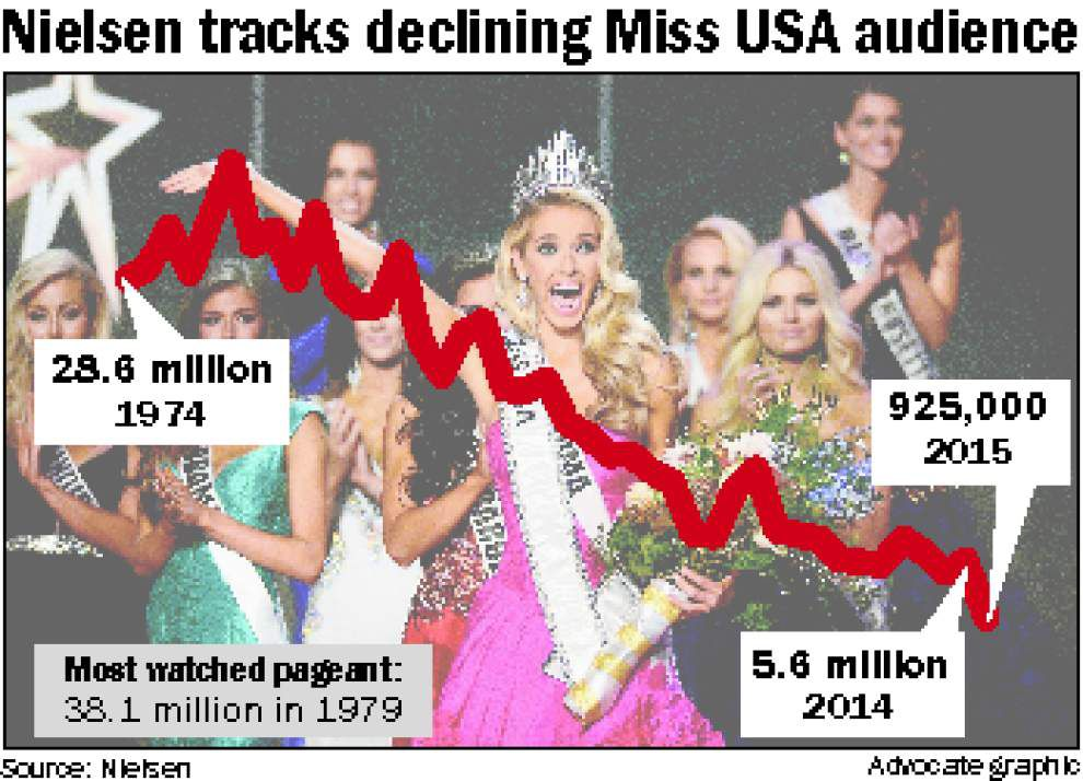 Miss USA TV viewership hits all-time low, sees gigantic decrease in ratings from last year, Nielsen says _lowres