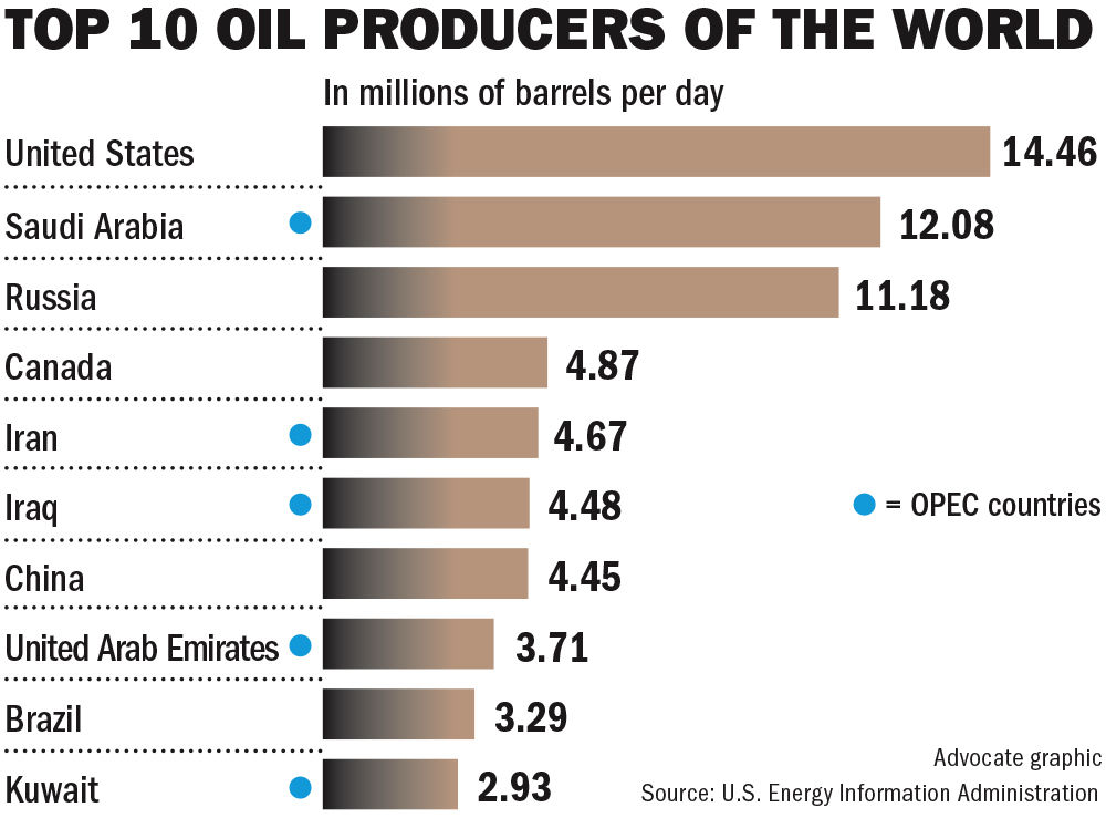060318 Top World Oil Producers.jpg