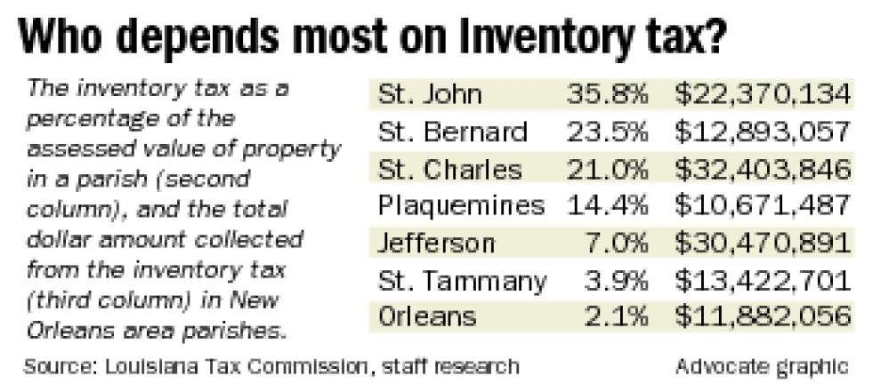 Losing inventory tax may shift burden from businesses to homeowners _lowres
