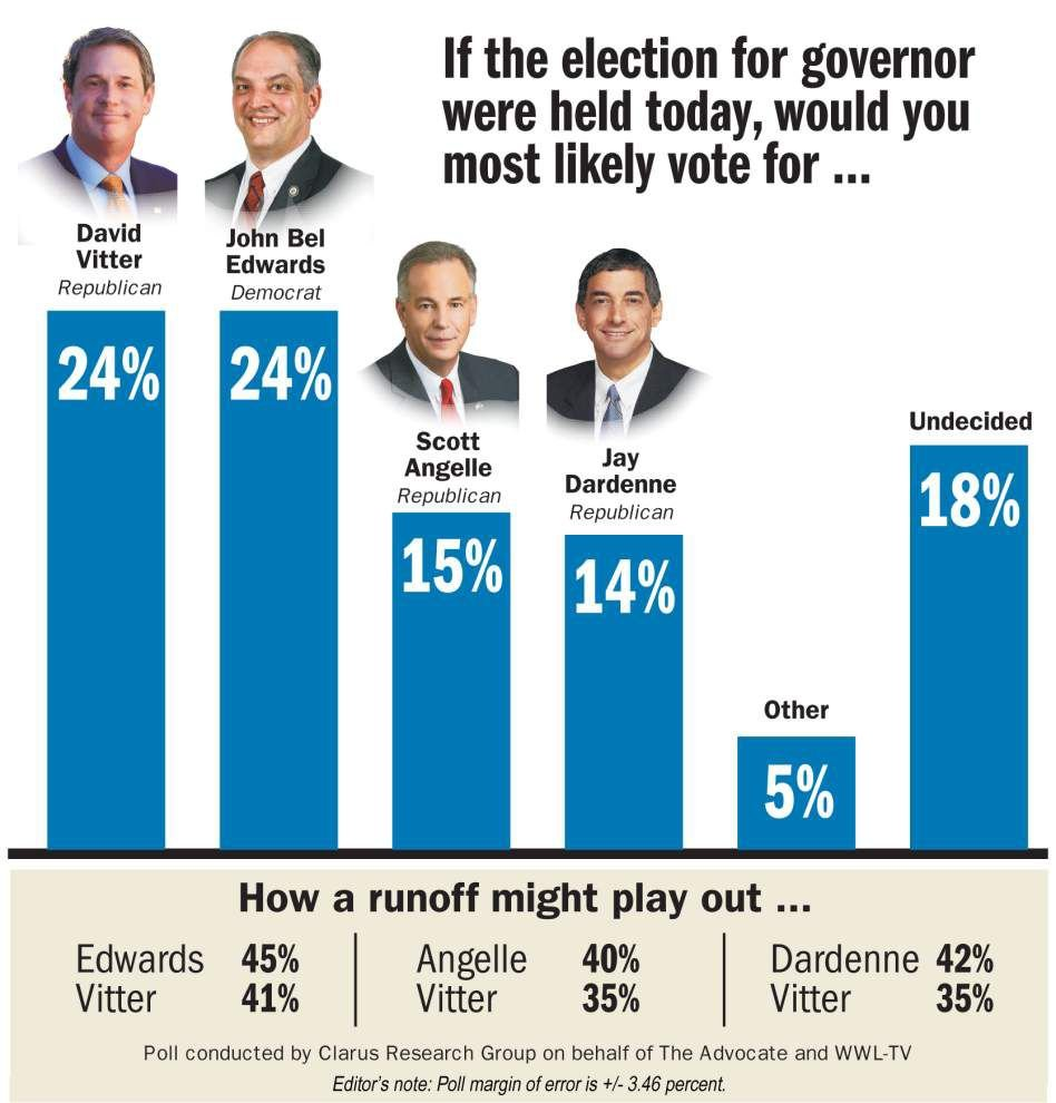 Poll: Among David Vitter, John Bel Edwards, Scott Angelle, Jay Dardenne, two lead in Louisiana governor's race with fierce runoff looming _lowres