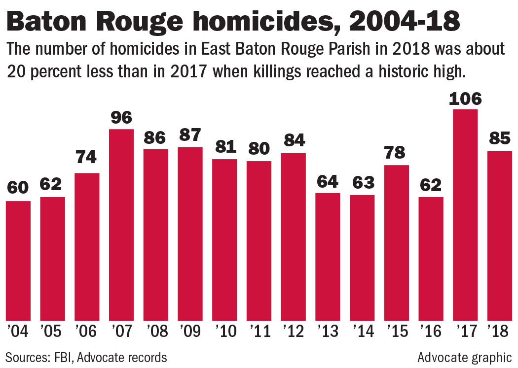 One final death on New Year's Eve, but homicides down in