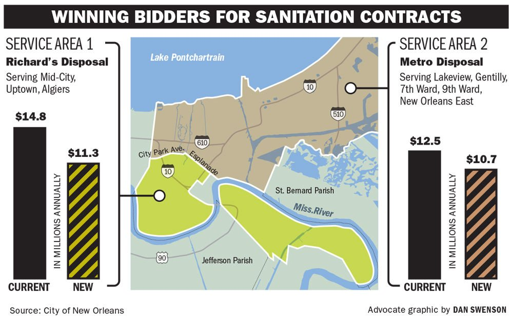 Richards Metro win new 7 year sanitation contracts in New