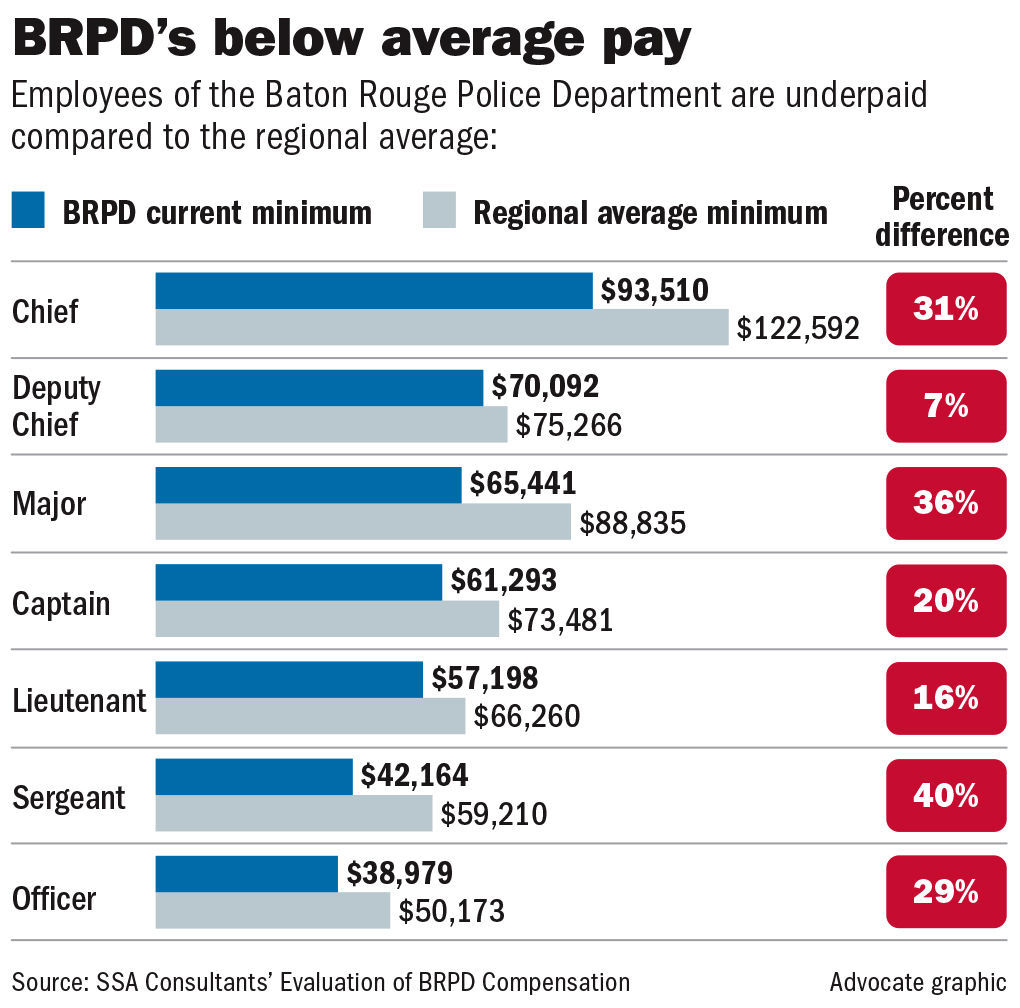 $21M needed annually to bring underpaid Baton Rouge police
