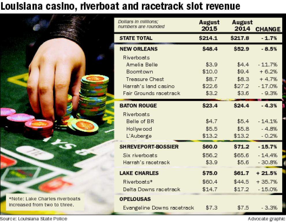 Big reason why New Orleans market, Louisiana post drop in August casino revenues _lowres