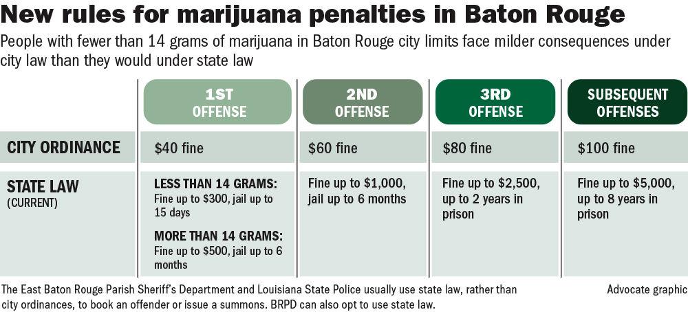 030218 Baton Rouge Marijuana.jpg