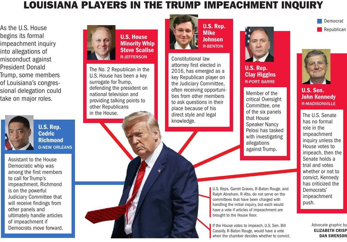 Here S How Louisiana Could Impact The Impeachment Inquiry Of President Donald Trump State Politics Theadvocate Com