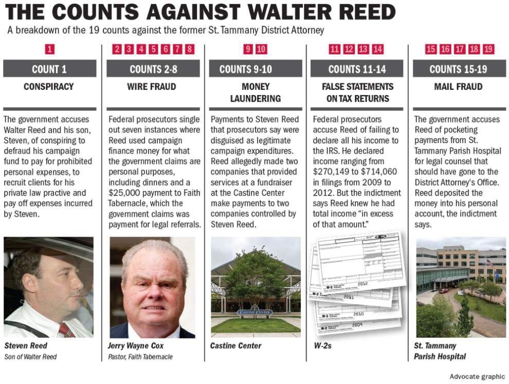 Walter Reed trial starts with questions about Castine Center event, expensive video _lowres
