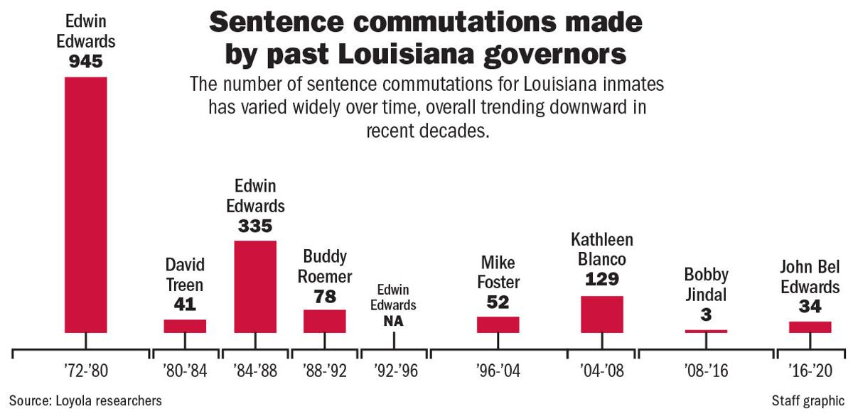 How many commutations did each governor grant?