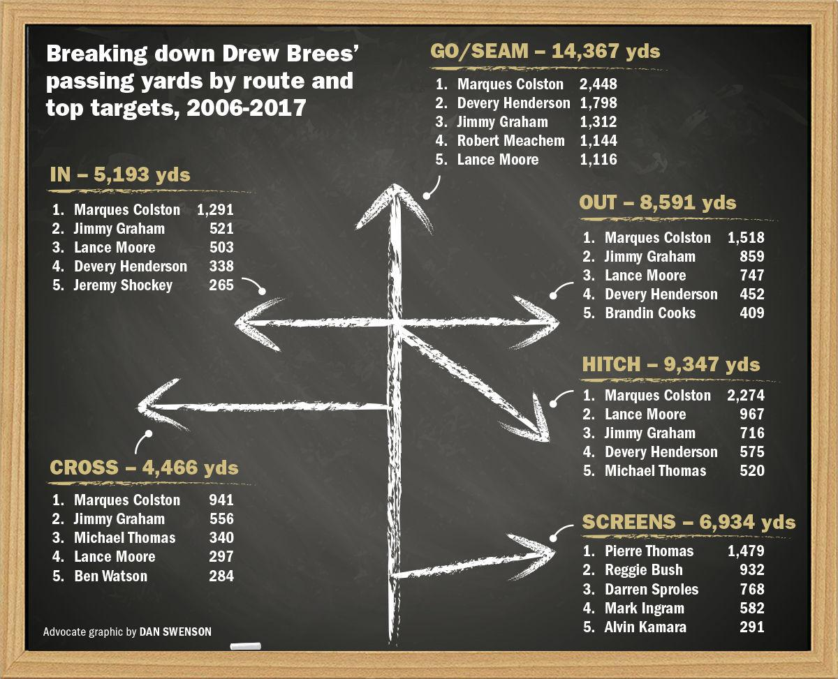 090918 Saints passing route tree.jpg