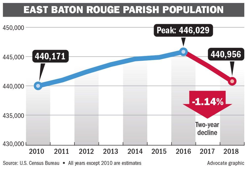 041919 Baton Rouge Population.jpg