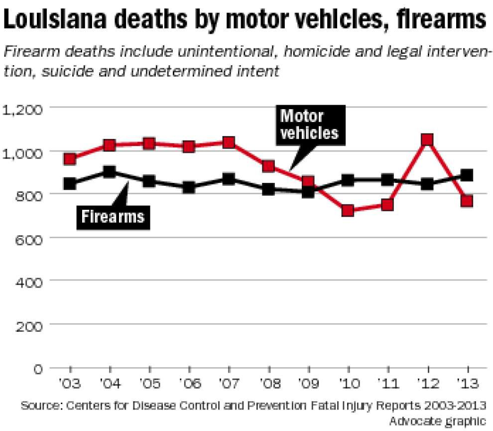 National report: More people killed in Louisiana by guns than by motor vehicles _lowres