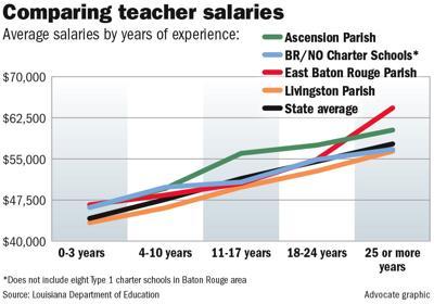 East Baton Rouge Parish school teachers paid well or poorly