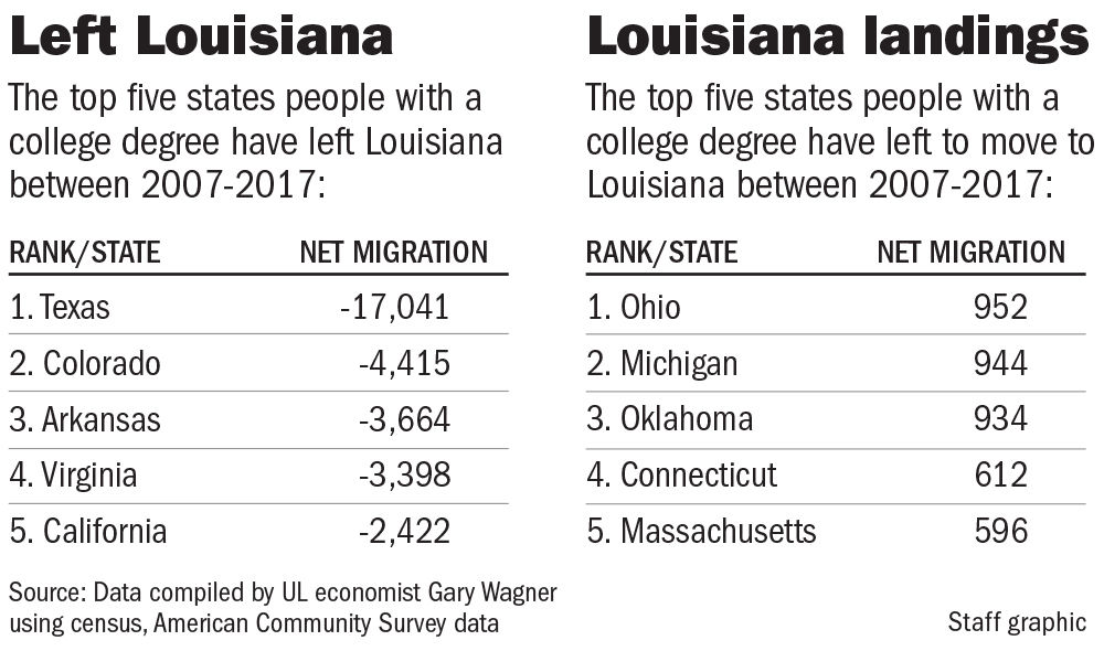 11xx19 Top 5 Educated migration.jpg