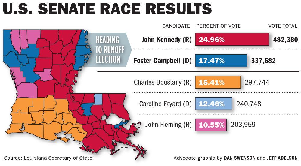 Foster Campbell Seen As Facing Steep Climb In US Senate Race - Senate map us