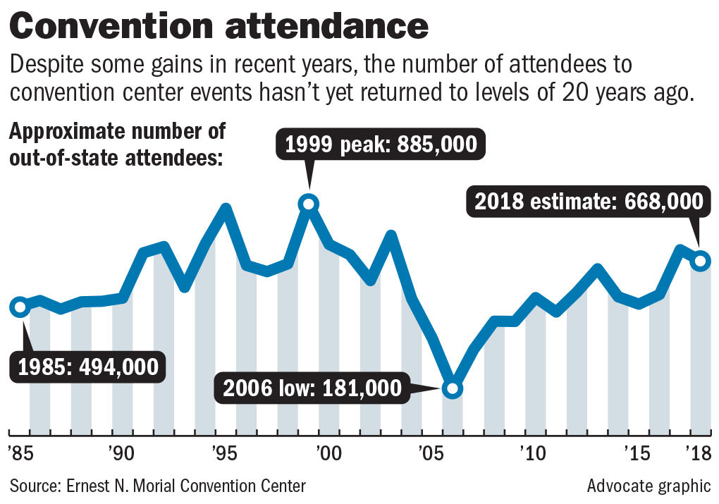 032419 Convention Center numbers