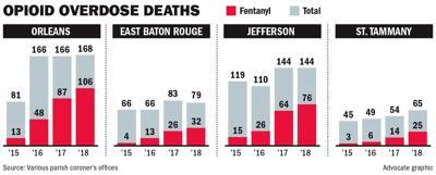 033119 Opioid Overdose Deaths