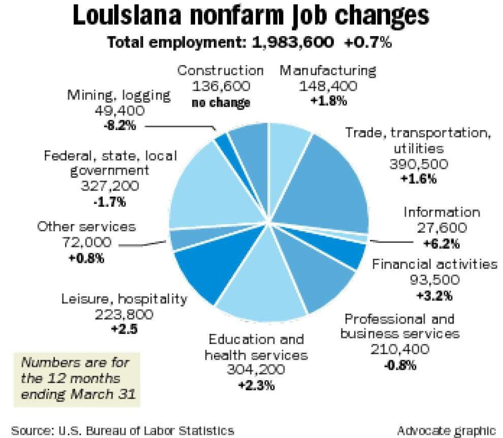 Louisiana adds 14,600 jobs over 12 months despite oil patch losses _lowres