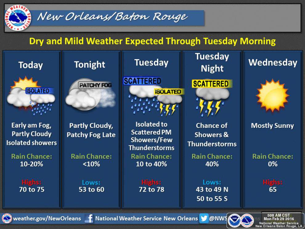 Cold front could bring thunderstorms to south Louisiana on Tuesday night _lowres
