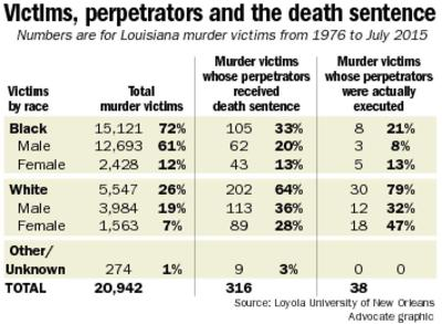 Murders of whites more likely to mean death penalty in Louisiana, though blacks make up most homicide victims, study finds _lowres