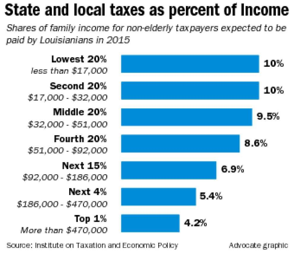 La.'s poor pay higher share in taxes, study shows _lowres