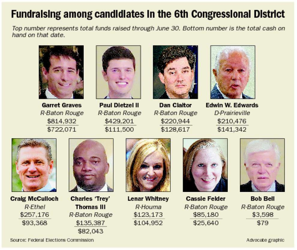 6th District campaign fundraising going slow _lowres