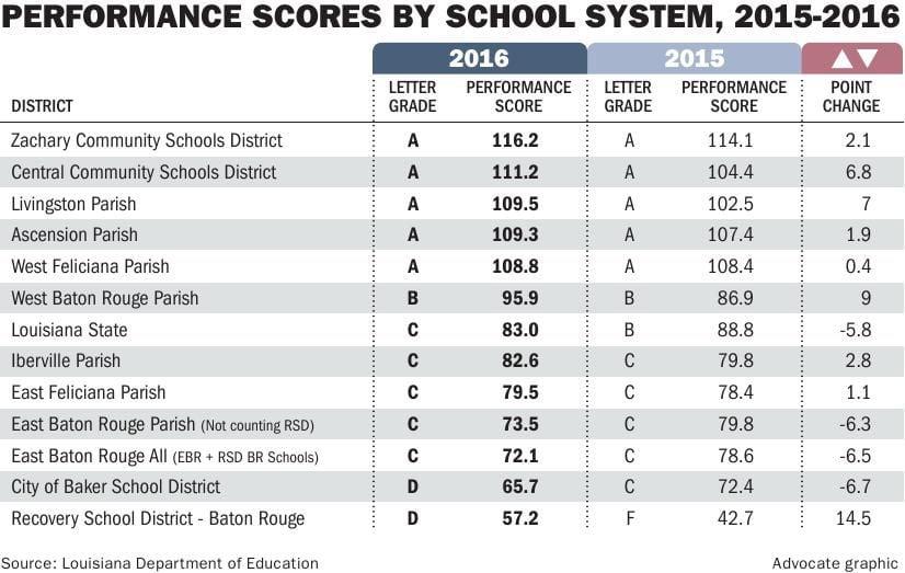 111816 BR school scores