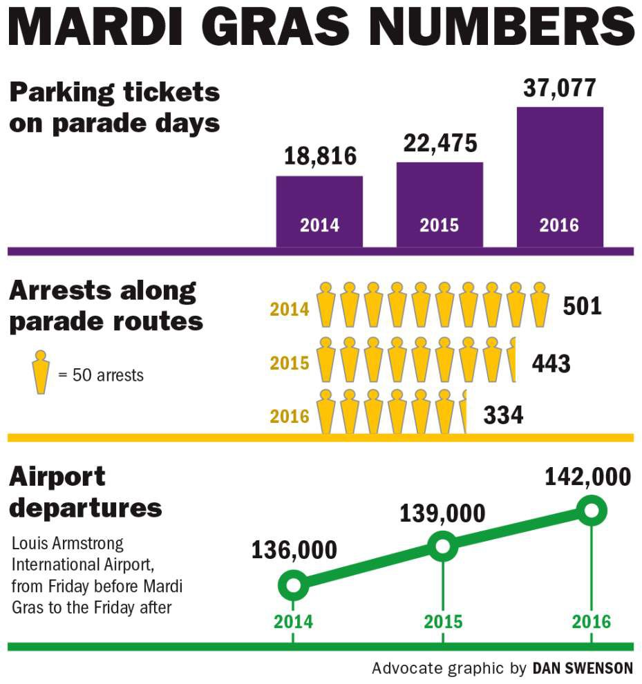 City Hall says Mardi Gras was bigger, safer — though parking violations spiked 65 percent _lowres