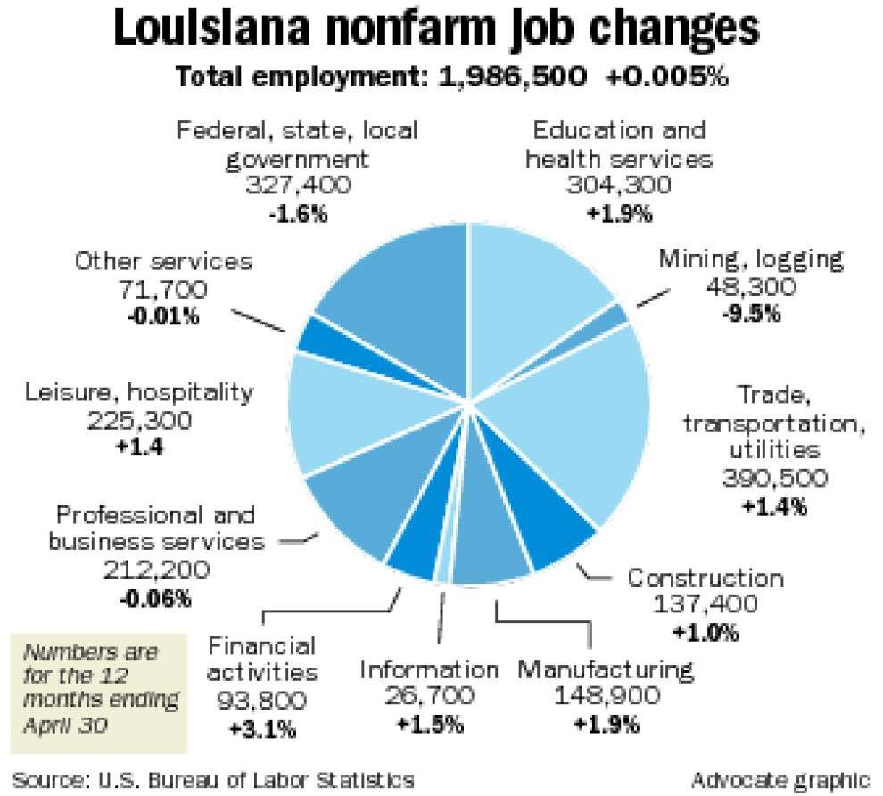 Louisiana adds 9,700 jobs over 12 months through April _lowres