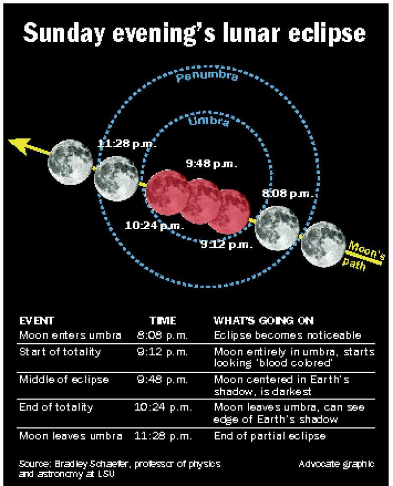 Lafayette Science Museum and Planetarium to have telescopes available for Sunday's 'supermoon' total eclipse _lowres