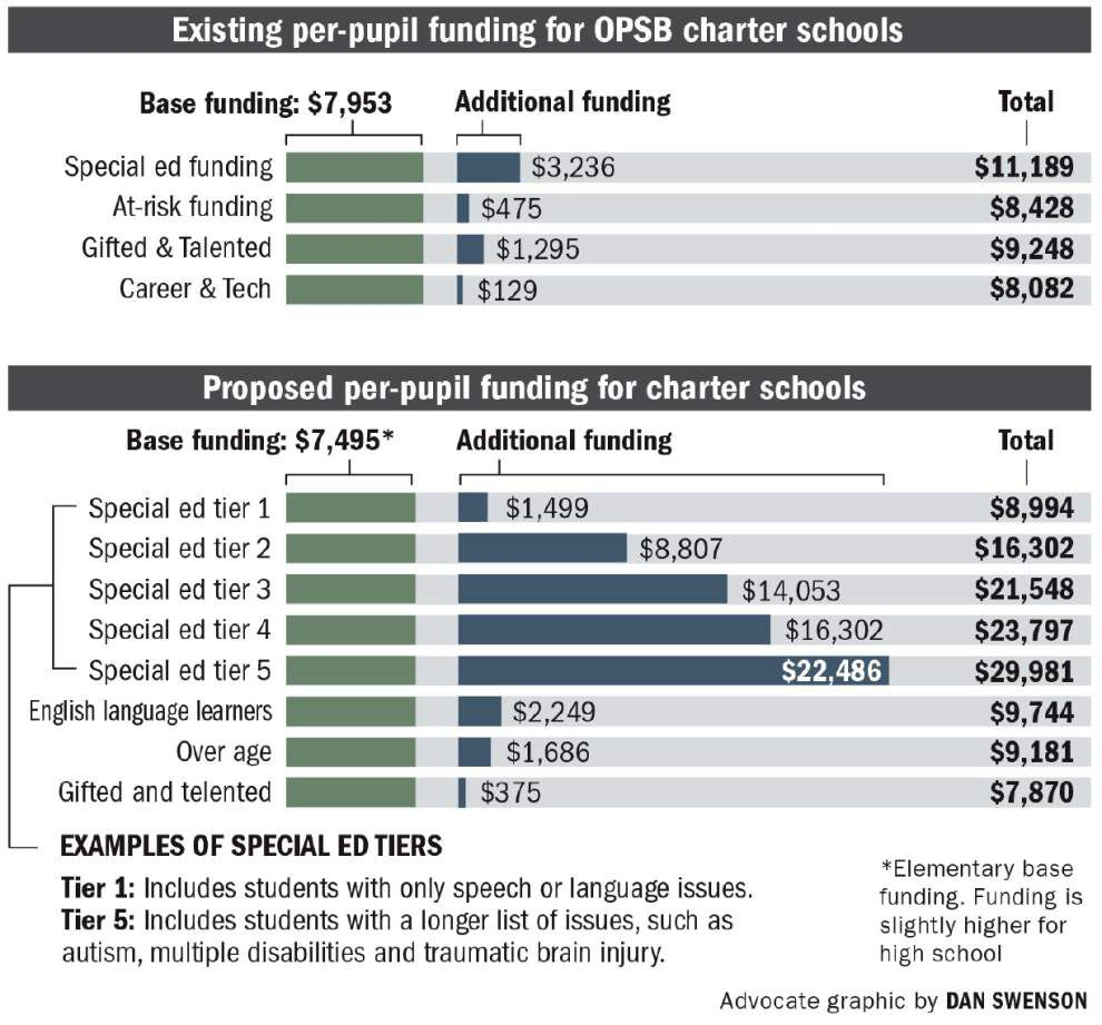 New Orleans school board will take up controversial spending formula next week _lowres