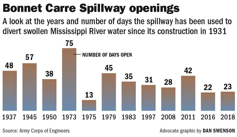 022619 Bonnet Carre Spillway openings