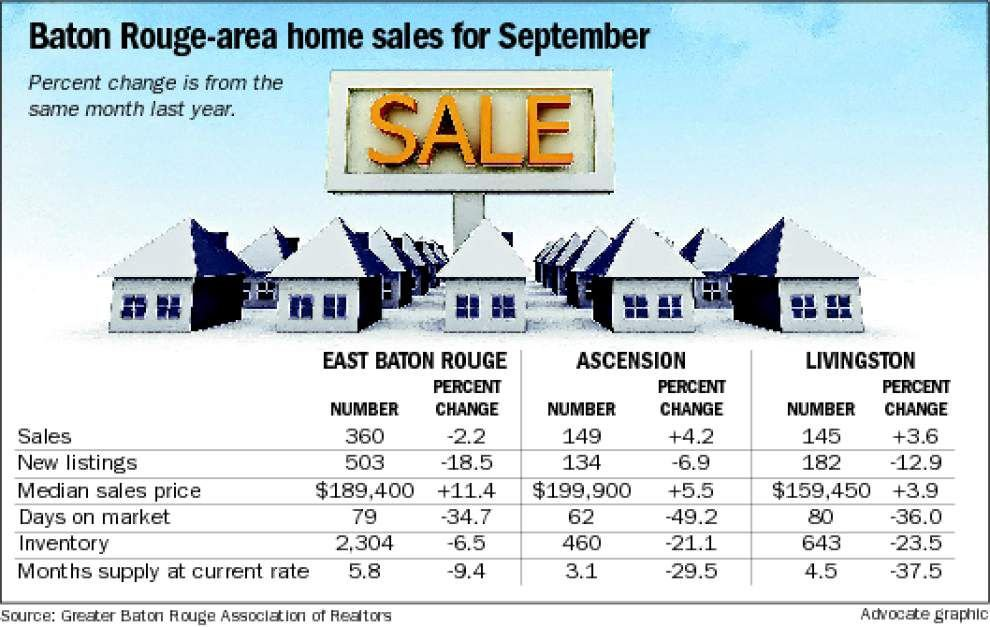 Capital Region home sales post slight drop in September _lowres