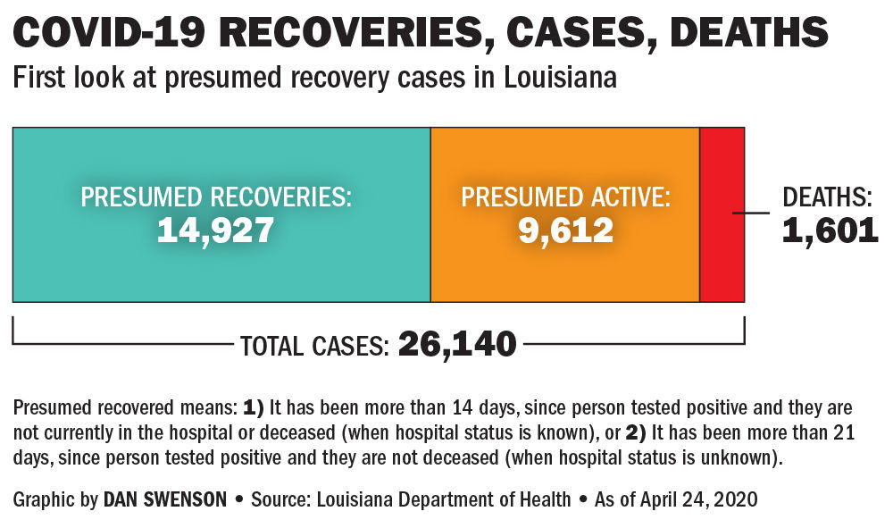COVID-19 Recoveries chart