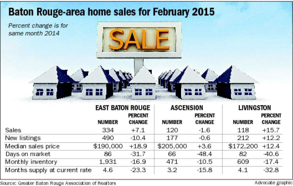 Strong performances in East Baton Rouge, Livingston help drive rise in area home sales _lowres