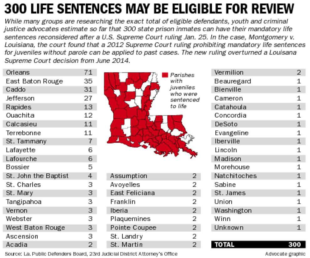 Attorneys, prosecutors weigh how to act on decision allowing young murder defendants hope for parole _lowres