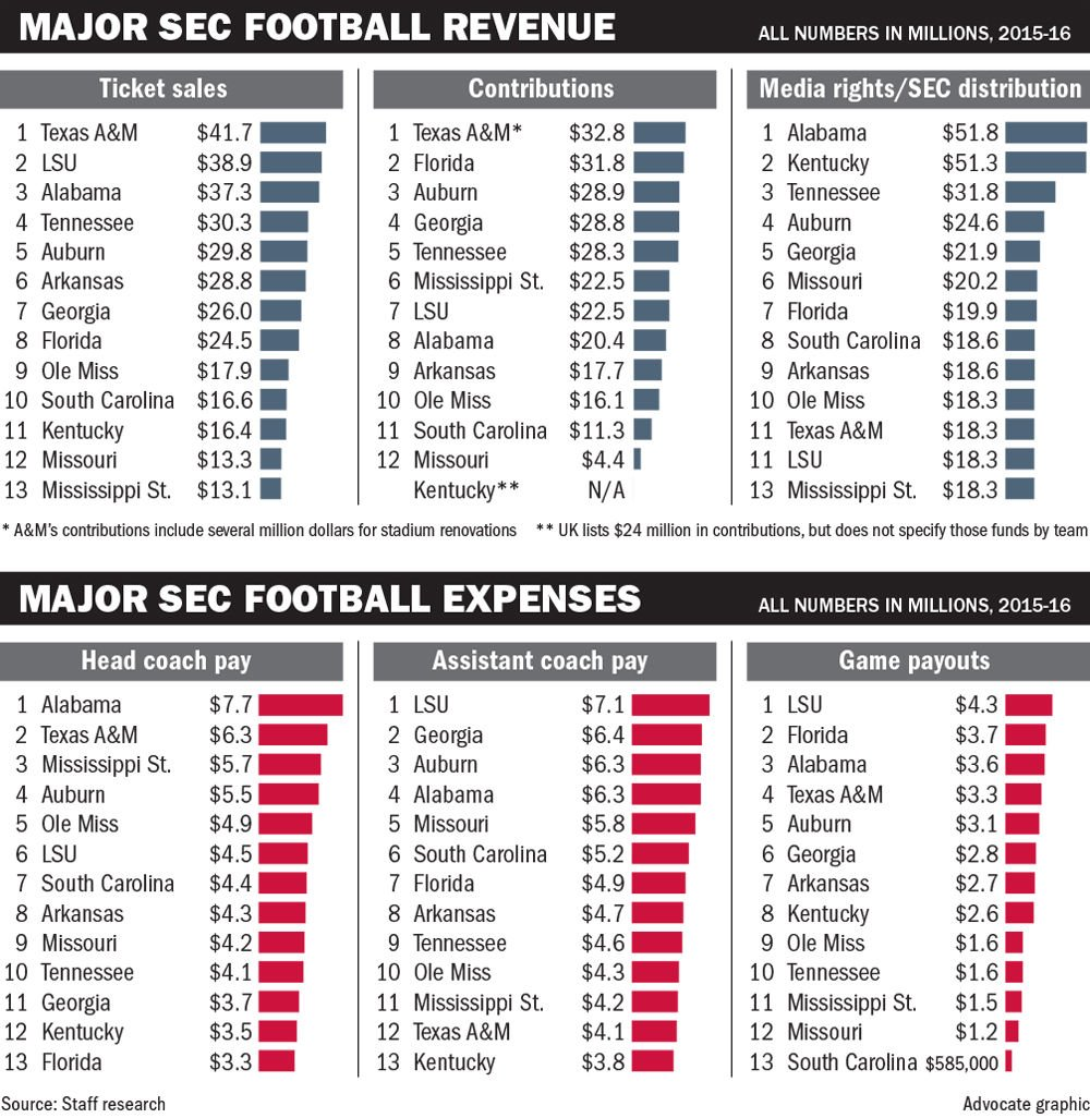 071617 SEC major football revenue.jpg