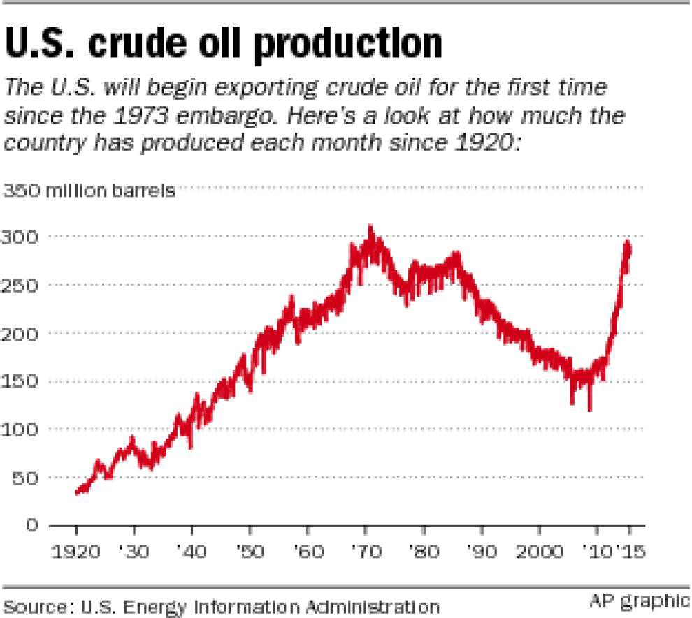 Louisiana, U.S. consumers could see dampened benefit from lifting oil export ban _lowres