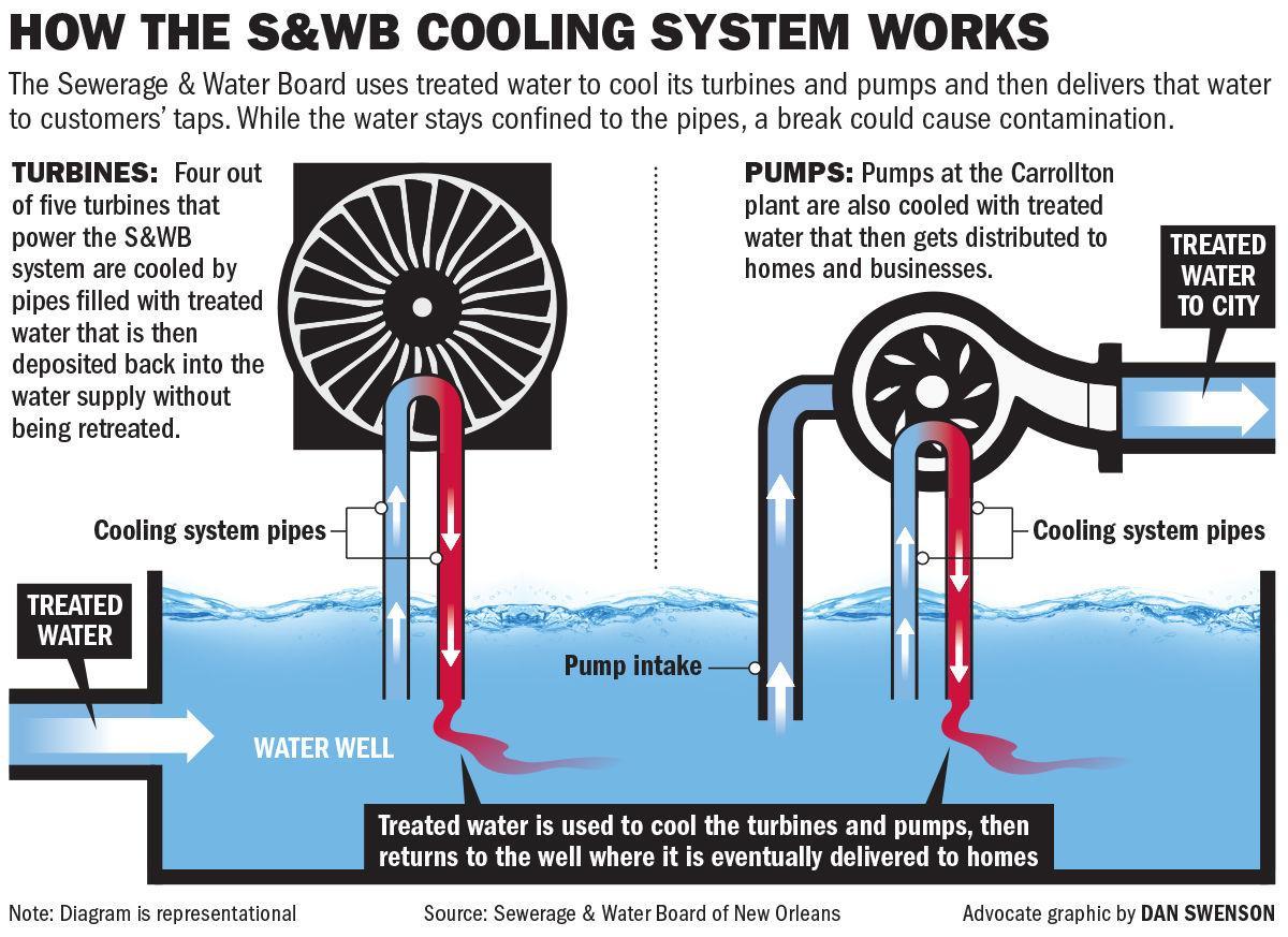 020619 SWB treated water turbines.jpg