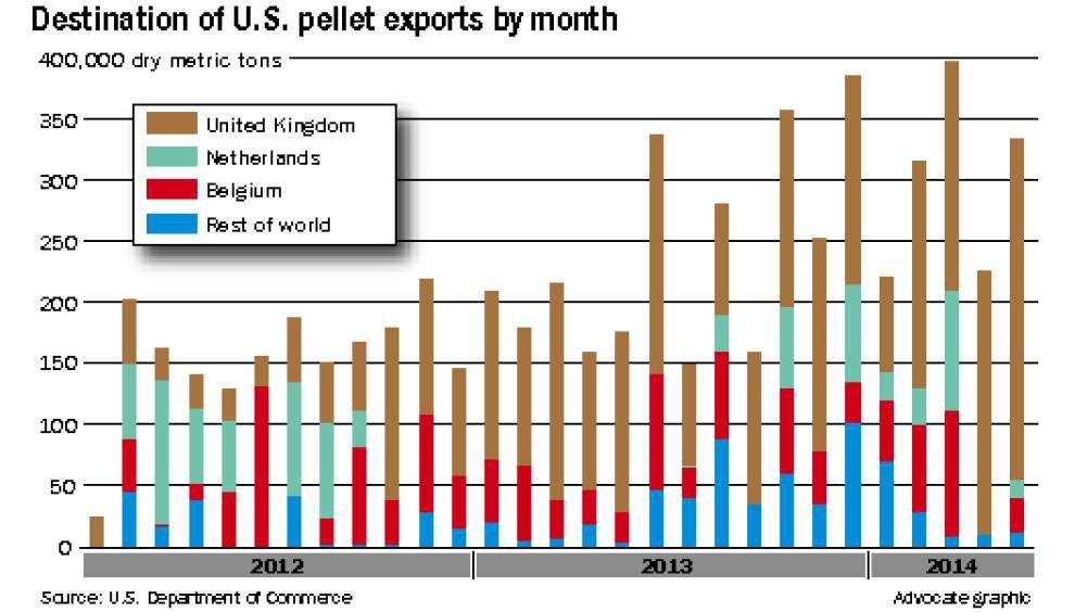 Southern wood pellets feed Europe's power plants, spark environmental debate _lowres