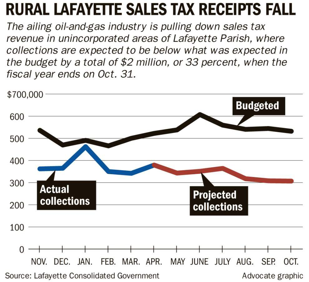 Oil patch slump slicing through Lafayette parish government budget: 'We have to stop the bleeding' _lowres