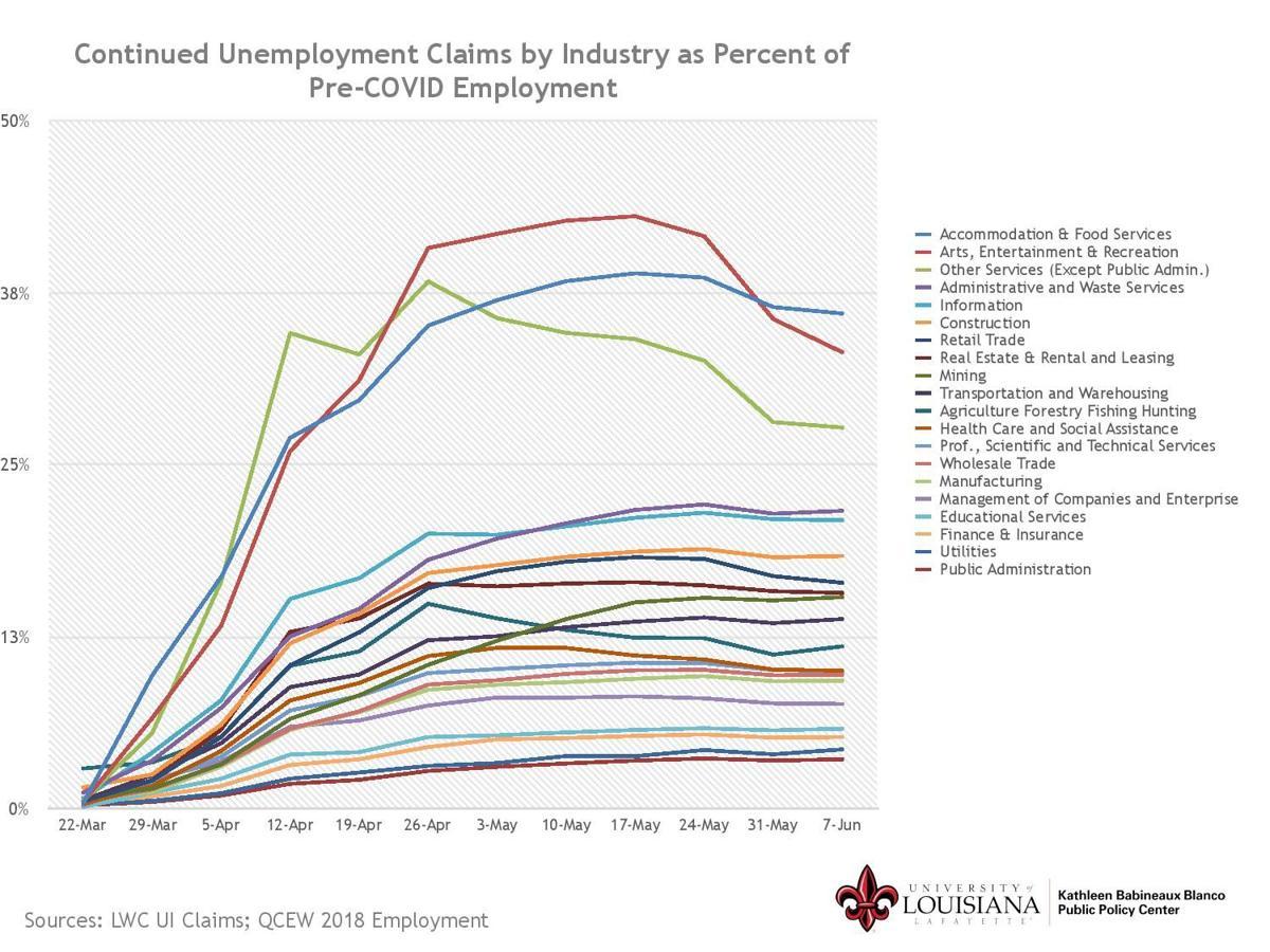 Unemployment claims Louisiana