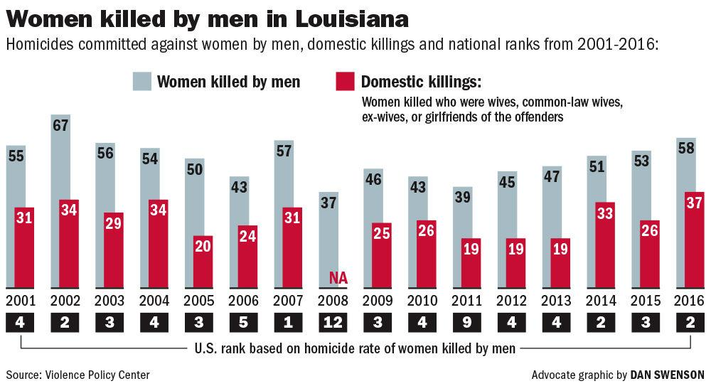 In Louisiana, authorities battle domestic violence problem