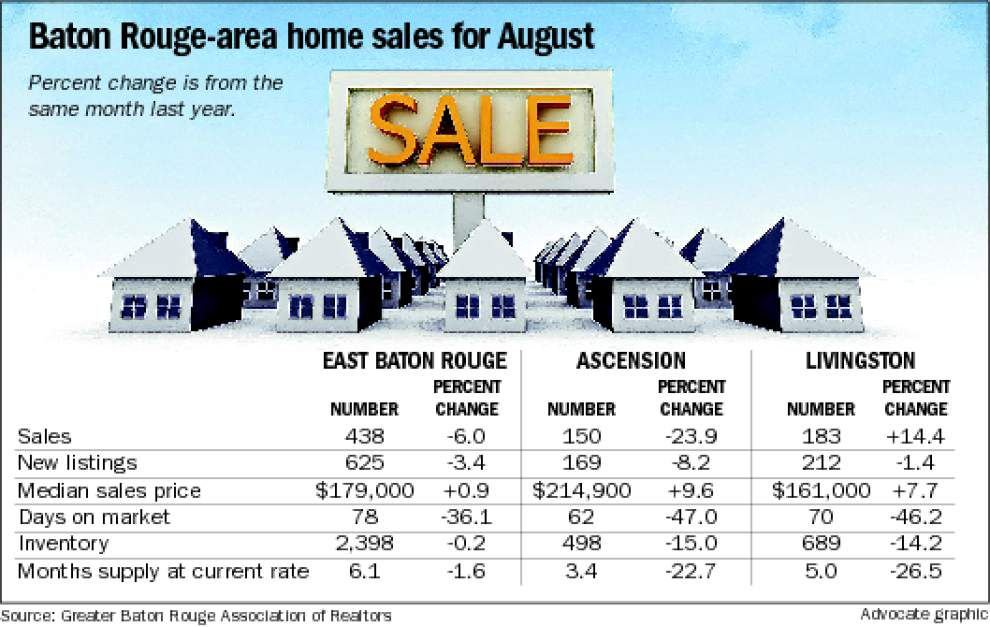 Baton Rouge-area home sales drop in August _lowres