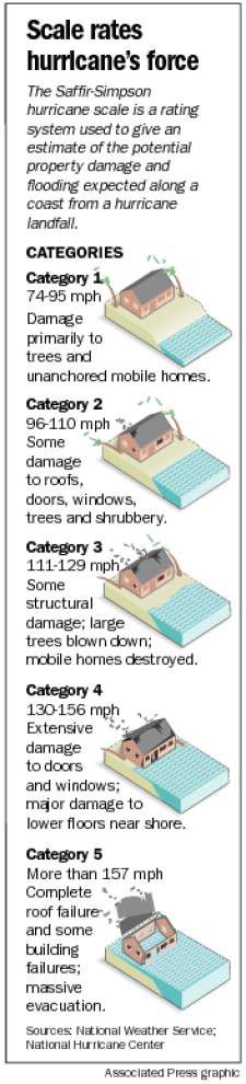 Don't underestimate Category 1 hurricanes, experts warn _lowres