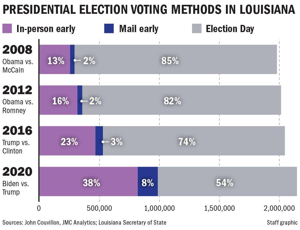 111020 Louisiana voting methods chart