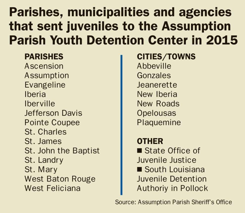 Facing a massive deficit, officials scrambling to keep Assumption Parish Youth Detention Center from closing _lowres
