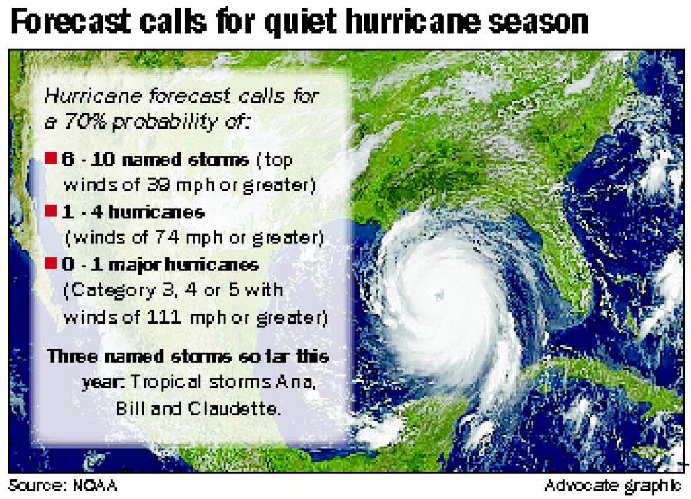 Why NOAA forecasters even more confident of below-average storm count in 2015 hurricane season _lowres